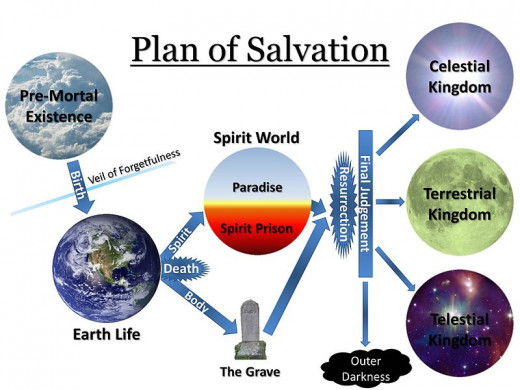 "This diagram outlines the ""Plan of Salvation"" or ""Plan of Happiness"" as taught by the LDS Church."