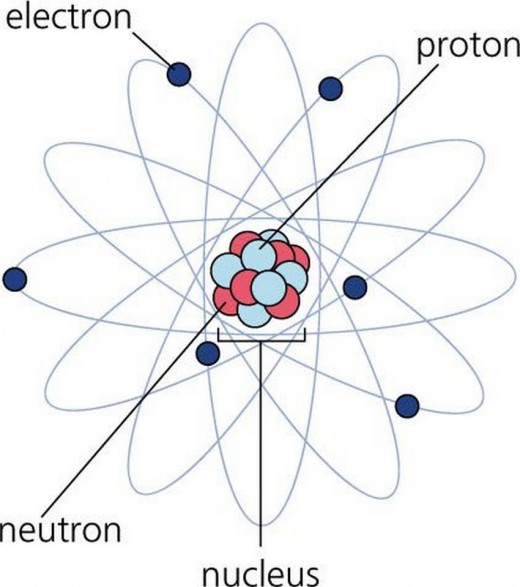 Electron, Proton, Neutron and Nucleus