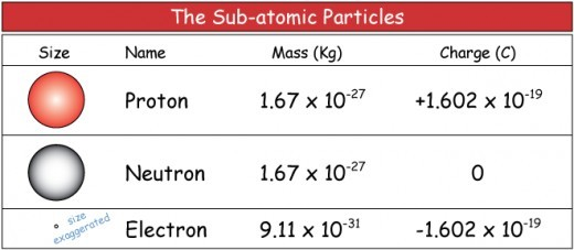 Masses of protons, neutrons, and electrons
