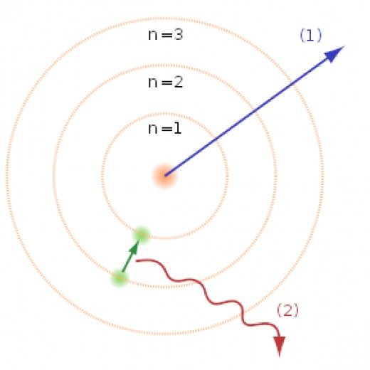 Bohr Atom Model Explained Numerous Observations Successfully, But The Model Is Only An Extremely Feeble Representation Of The Atom