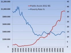 American Dream: Poverty - Has Spending on Public Assistance Really Helped?