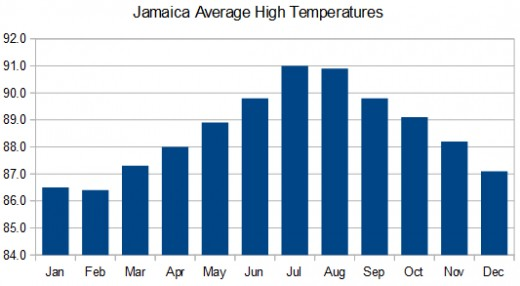 Jamaica monthly temperatures reach a high point in July and August.
