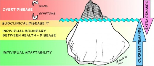 The iceberg of disease
