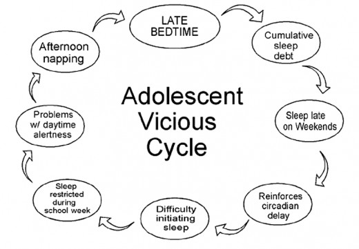 One thing leads to another. The vicious cycle causing inadequate sleep in teenagers and health problems