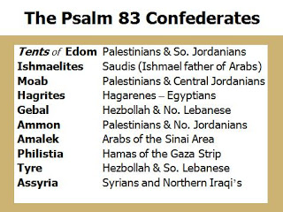 Psalm 83 and the Antagonists of Israel Today