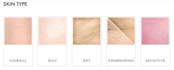 The 5 main skin types, although aging is not depicted