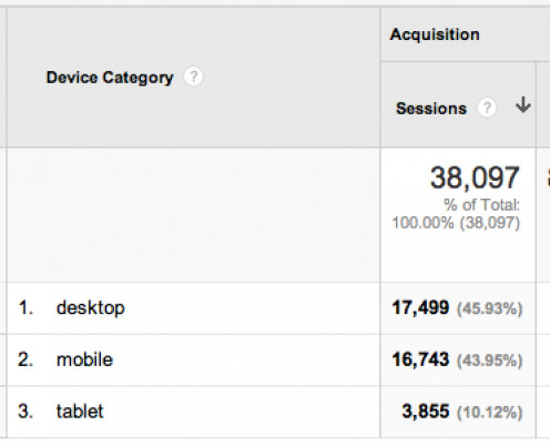 Google Analytics Mobile Device Report showing breakdown of traffic by desktop, mobile and tablet devices.