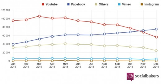 Share of Number of Video Posts