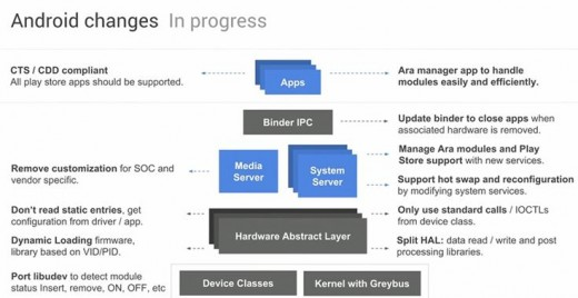 Android changes In progress