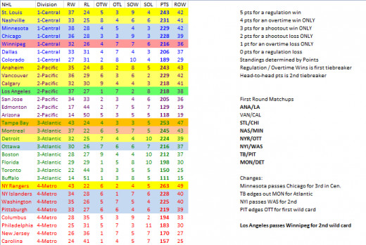 NHL standings with a five-point system