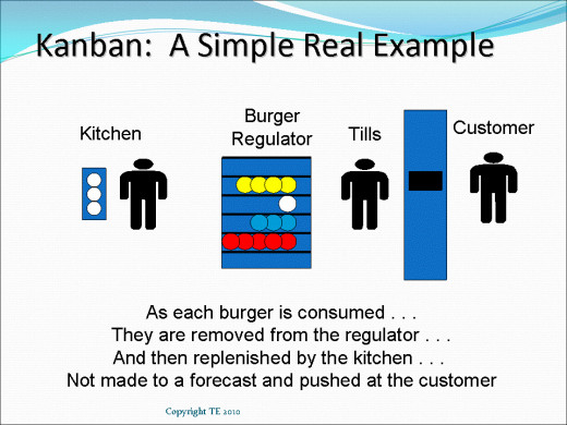 Kanban allows you to only produce what the customer is calling for.