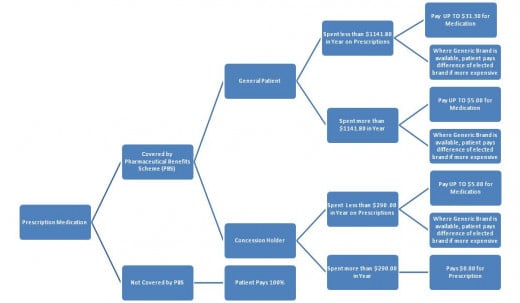 Management Accounting Tool: Decision Tree Analysis