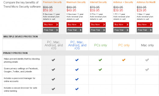 Compare the features of Trend Micro products, picture 3.