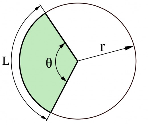 A circle sector with an angle of theta, a radius of r, and an arc length of L.