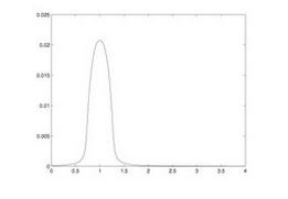 Figure 7: Random Network Node Link Distribution (Source: Jost, J. and Banerjee, A. 2008).