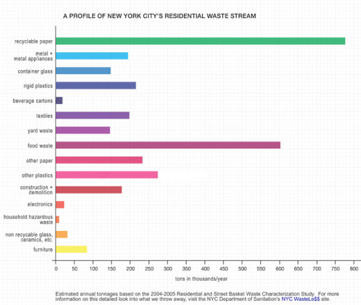 colorful graph of sustainability improvements by recycling types for NYC