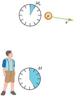 The time dilation phenomenon