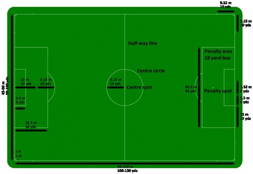 Regulation sizes for all aspects of a soccer pitch.