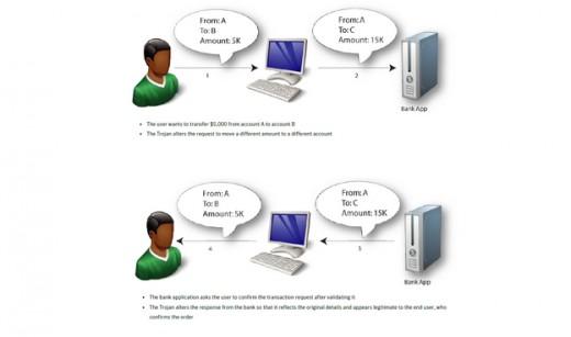 Figure 3: Money transfer flow with a Trojan-infected PC (Source: Symantec 2011).