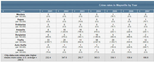 City-data chart for 2004 still shows 0 murders for and 1 arson.