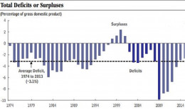 Take a close look at this graph. The dark blue lines show how George W. Bush took us from budget surpluses to record deficits.