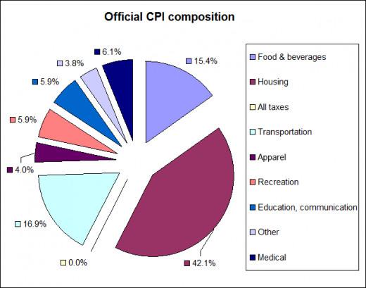 CPI - Consumer's Price Index colorful pie chart