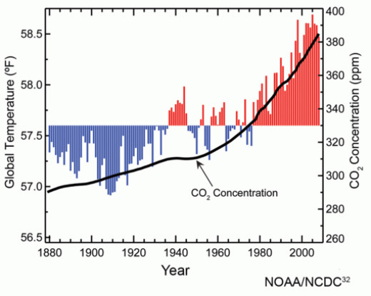 Global temperature rise 1880-2009, matched to levels of atmospheric carbon dioxide