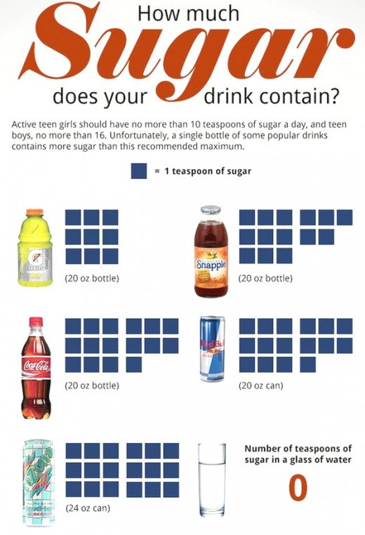 The amount of added sugar in many foods will shock you - even so called healthy foods and drinks