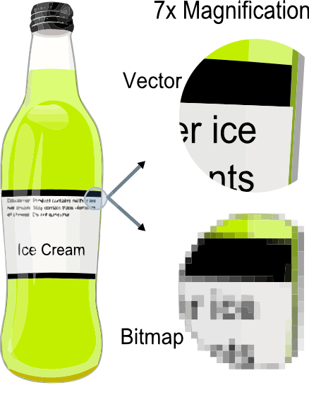 Vector files are made up of shapes.