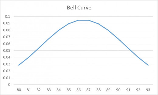 An Idealized Bell Curve