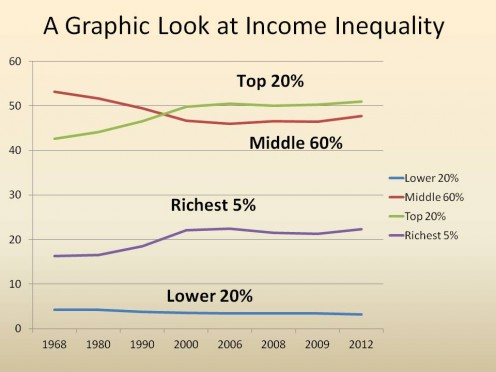 CHART 1 - WHAT INCOME EQUALITY LOOKS LIKE IN A GRAPH (Note how the share of income transfers from the Middle 60% to the Top 20% in 1990.)