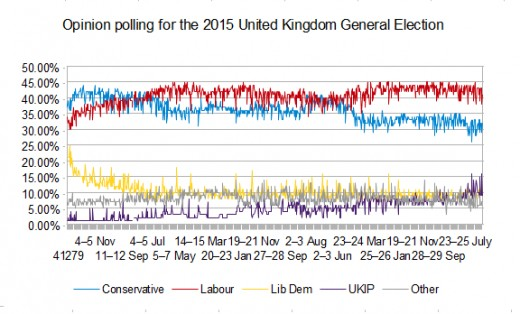 The opinion polls were neck and neck until the last minute