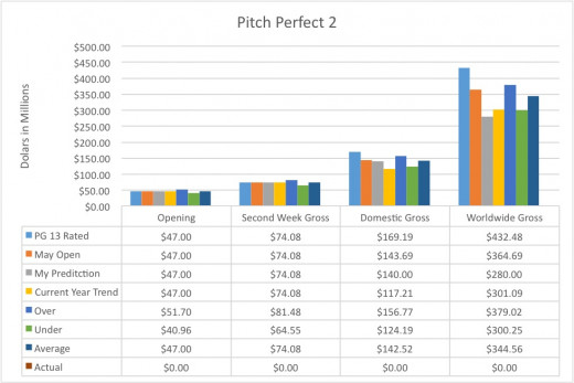 Possible trends for Pitch Perfect 2