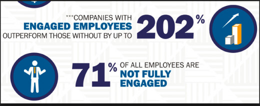 Significance of employee engagement