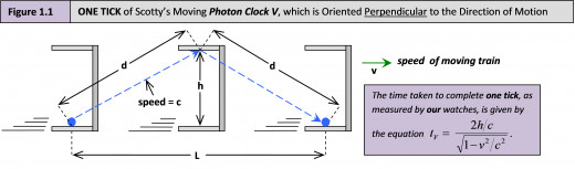 Figure 1.1  The diagonal path that Clock V's photon takes to complete 1 tick, as observed from OUR point of view