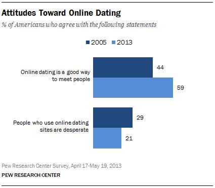 Attitudes Toward Online Dating