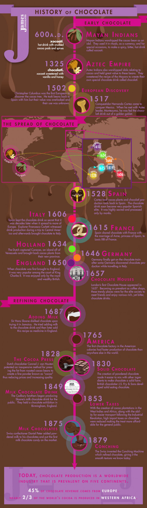 Timeline of history of chocolate