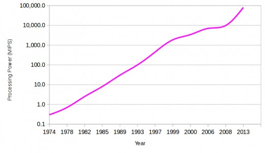 Progress of Intel's chips since 1974 (Pentium M is excluded from the graph). Notice the hiccups over the last decade. The technique is running up to fundamental borders. Moore's Law will break in 2020 for the Intel chips.