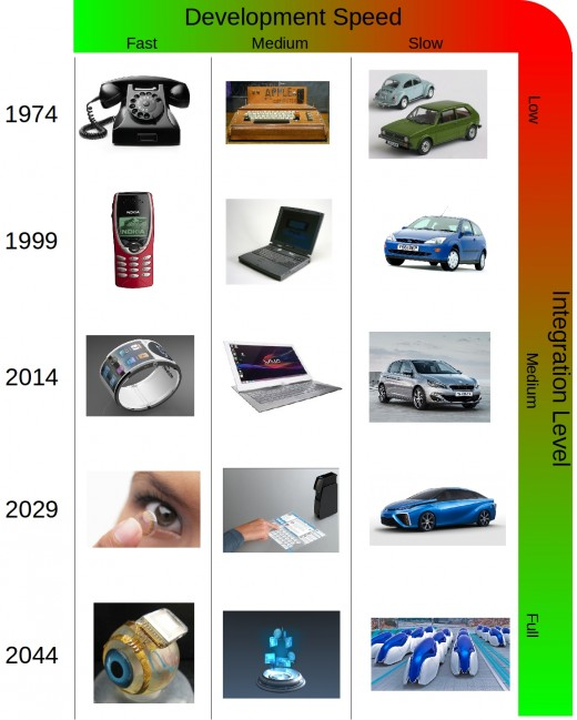 These images show in a simple way where the future is heading to that follows from the logic of Moore's Law.