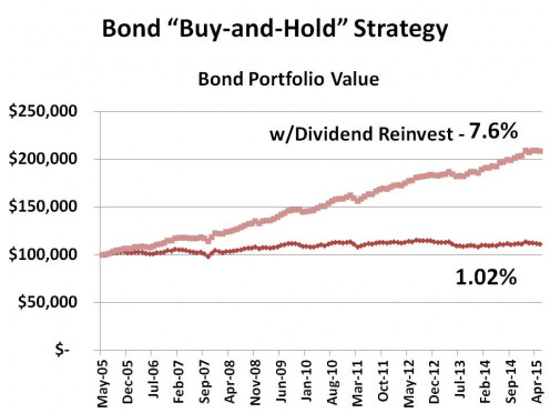 CHART 4 - COMPARING A BOND DIVIDED REINVESTMENT STRATEGY vs WHERE THEY ARE NOT