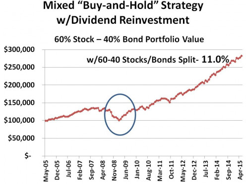 CHART 5 - MITIGATES IMPACT OF RECESSION AND AMPLIFIES LARGE STOCK RETURN AT END OF PERIOD