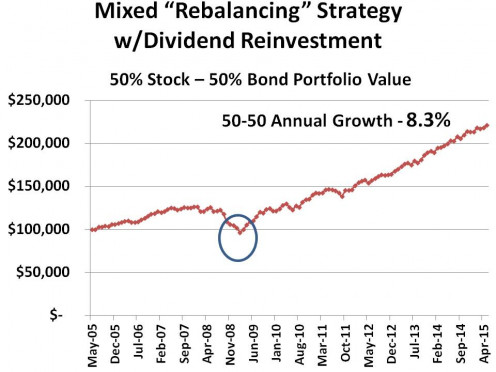 CHART 7 - THE LESS RISKY, LOWER RETURN REBALANCING STRATEGY PROPOSED IN THE INVESTMENT PYRAMID