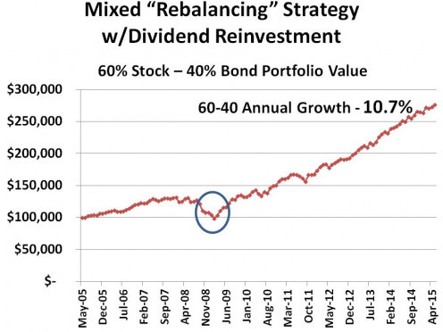 CHART 6 -  REBALANCING WITH A 60-40 SPLIT PROVIDES HIGHER RETURNS WITH HIGHER RISK
