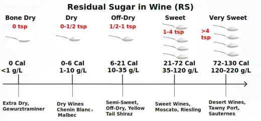 Residual sugar and calories in wines of various sweetness categories