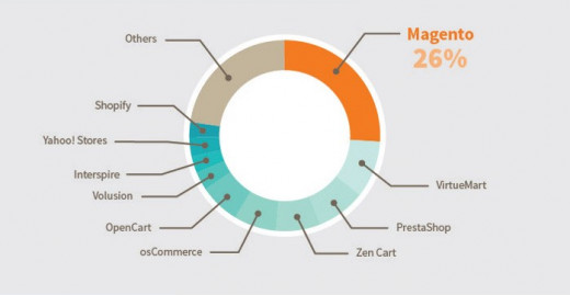 Figure1: Graph plotting Magento's share in the e-commerce market today.