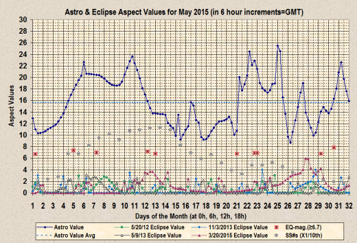 Chart of Astro-aspect and Eclipse-aspect values with earthquakes of at least 6.7 magnitude (Global CMT catalog) and mean daily sunspot #s (WDC-SILSO, Belgium)