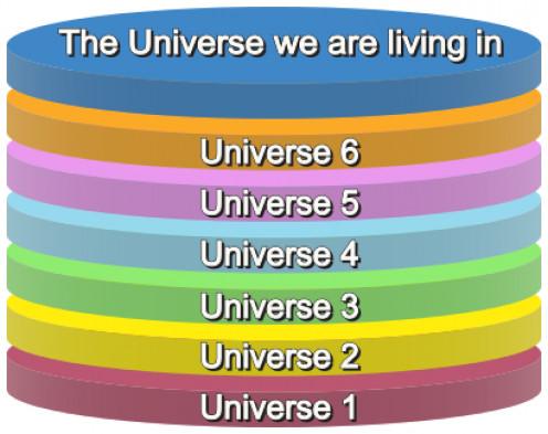 Several Universes