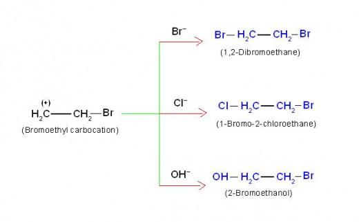 The addition of NaCl and water during bromination of ethene, results in formation of two extra products. This is possible only when carbocation is present. This supports +E effect taking place.