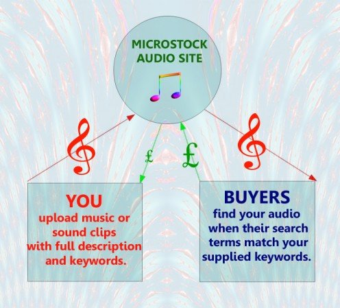 Selling your own recorded music or sound effects is just one of the many selling opportunities available
