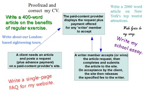 Effective Essay Tips about Online writing sites like textbroker Fulltime Nomad